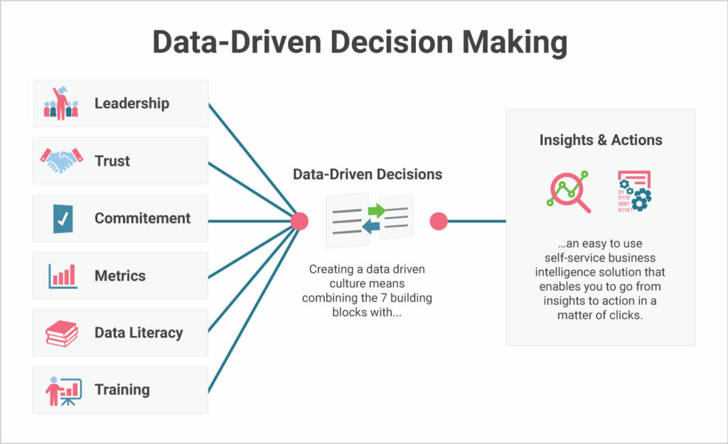 Data-Driven Decision Making: The Roadmap to Success